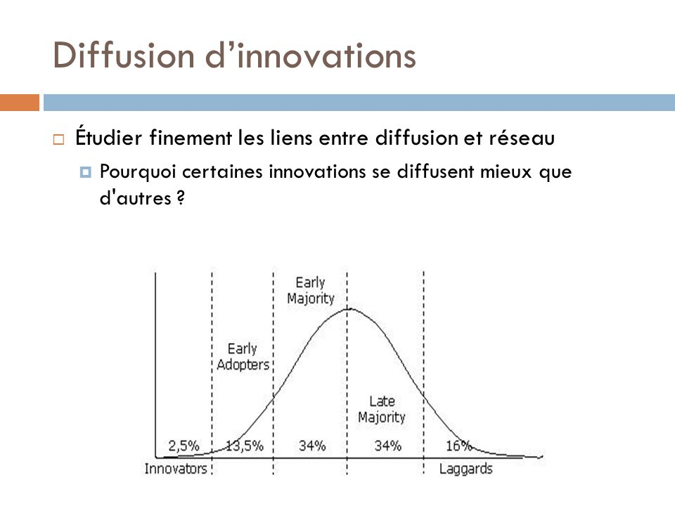 Diffusion d'innovations