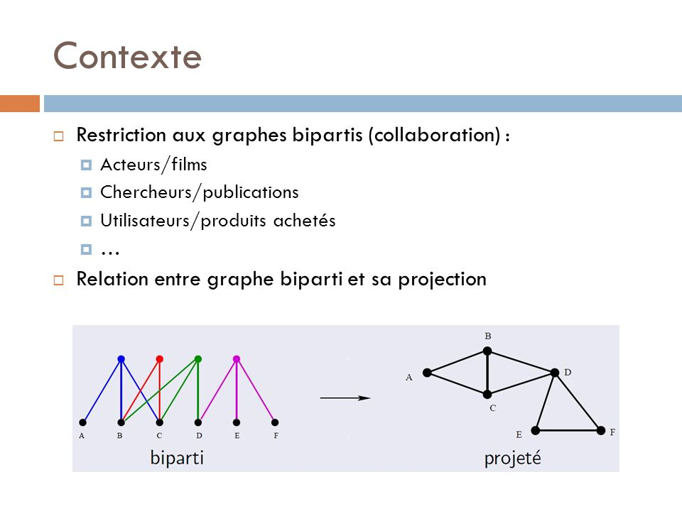 Contexte Restriction aux graphes bipartis (collaboration) :