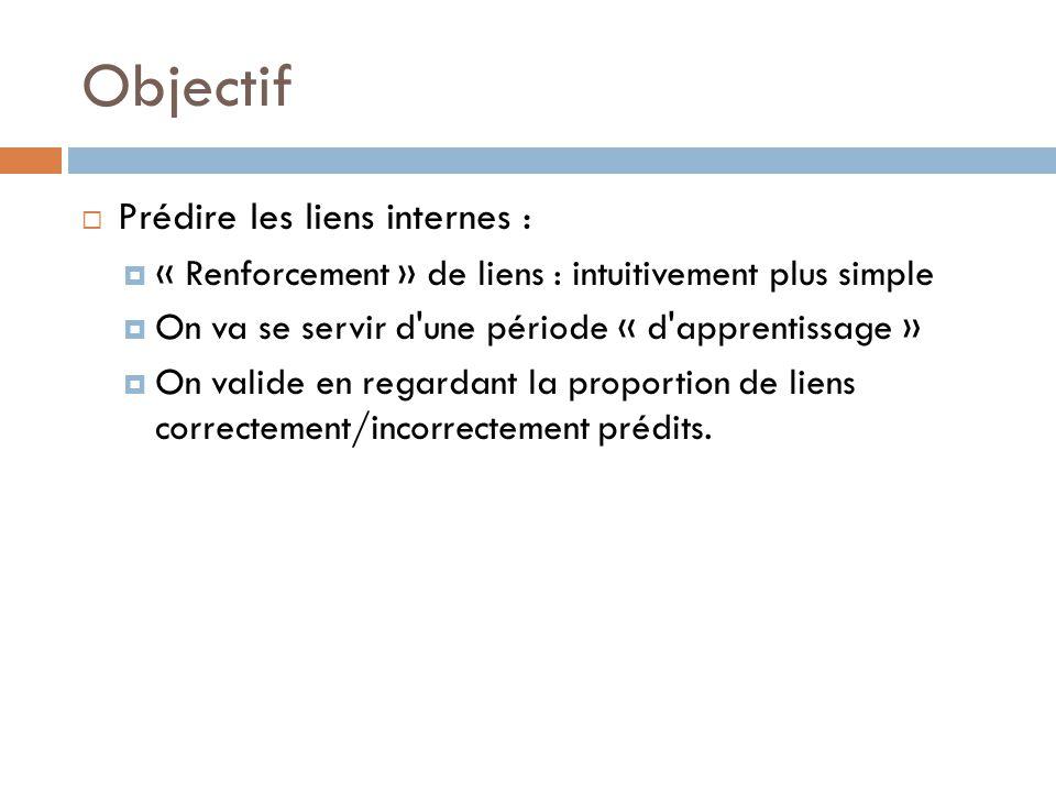 Objectif Prédire les liens internes :