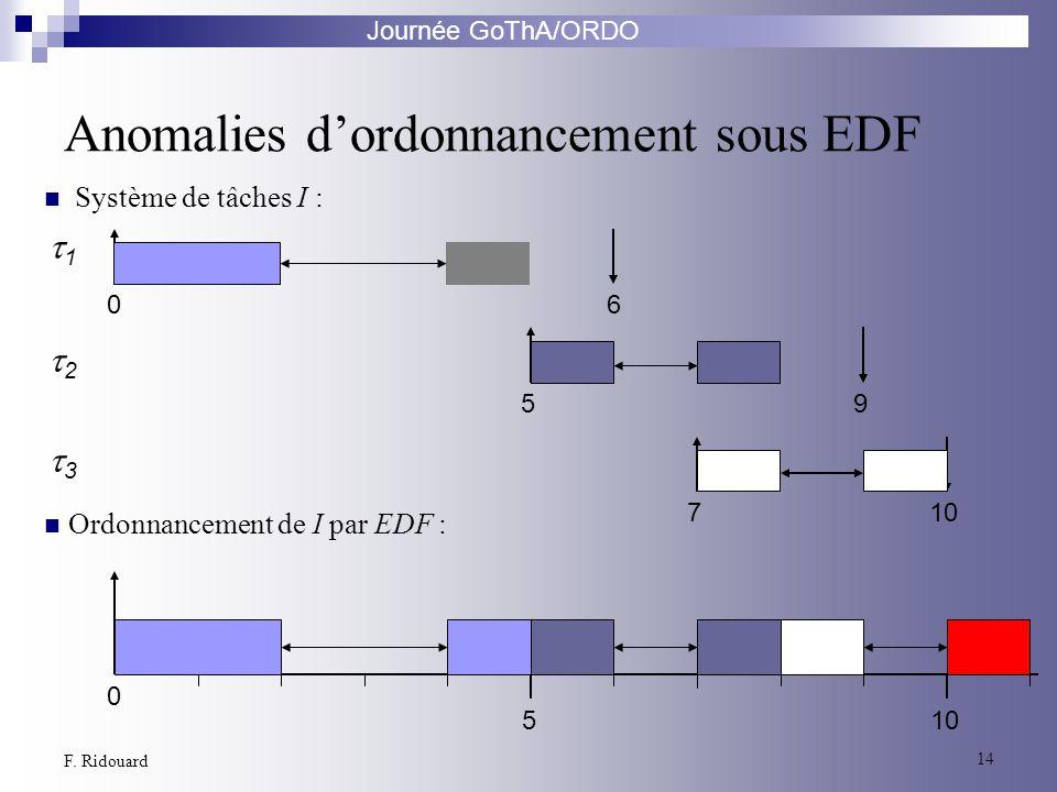 Anomalies d'ordonnancement sous EDF