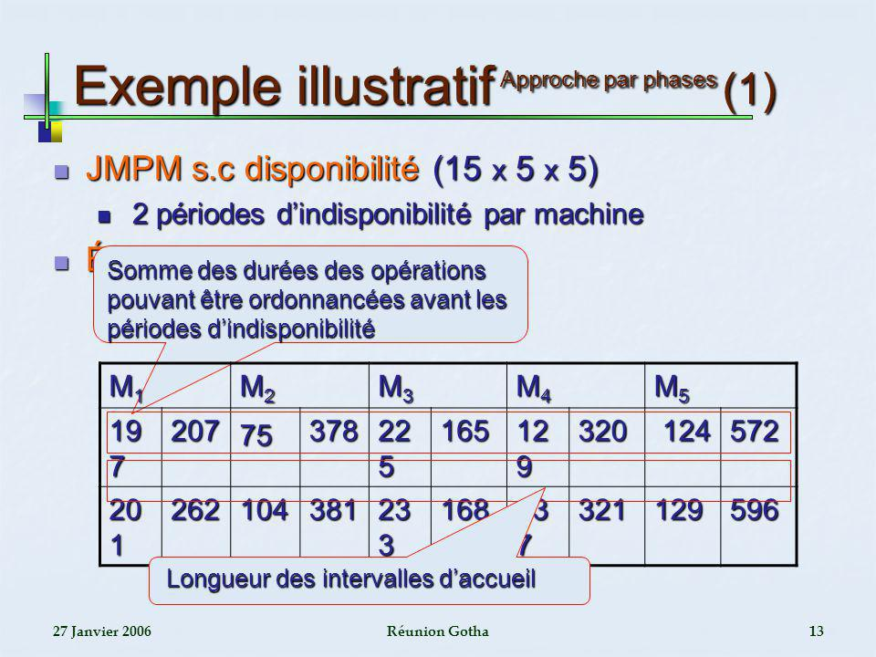 Exemple illustratif Approche par phases (1)