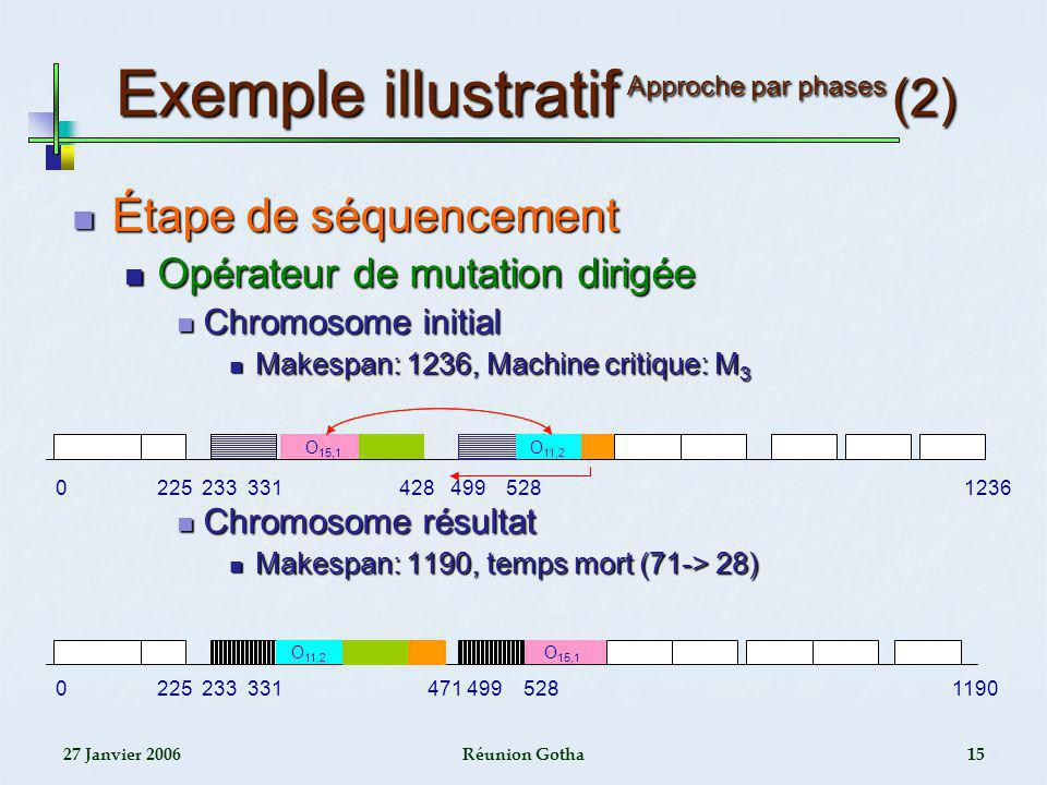 Exemple illustratif Approche par phases (2)