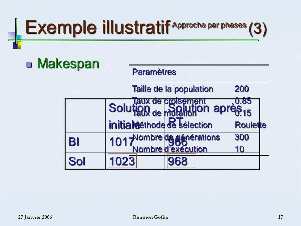 Exemple illustratif Approche par phases (3)