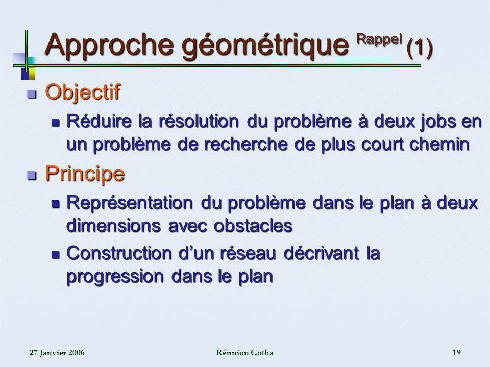 Approche géométrique Rappel (1)