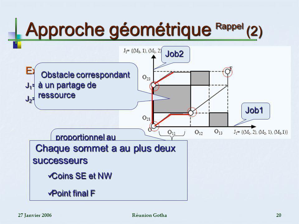 Approche géométrique Rappel (2)