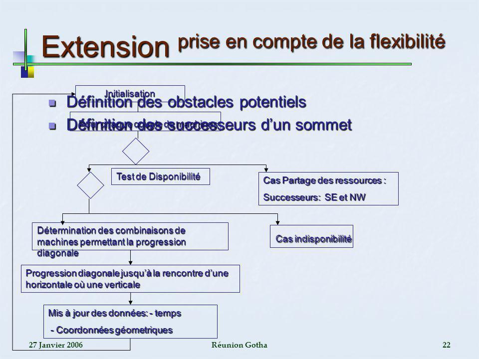 Extension prise en compte de la flexibilité