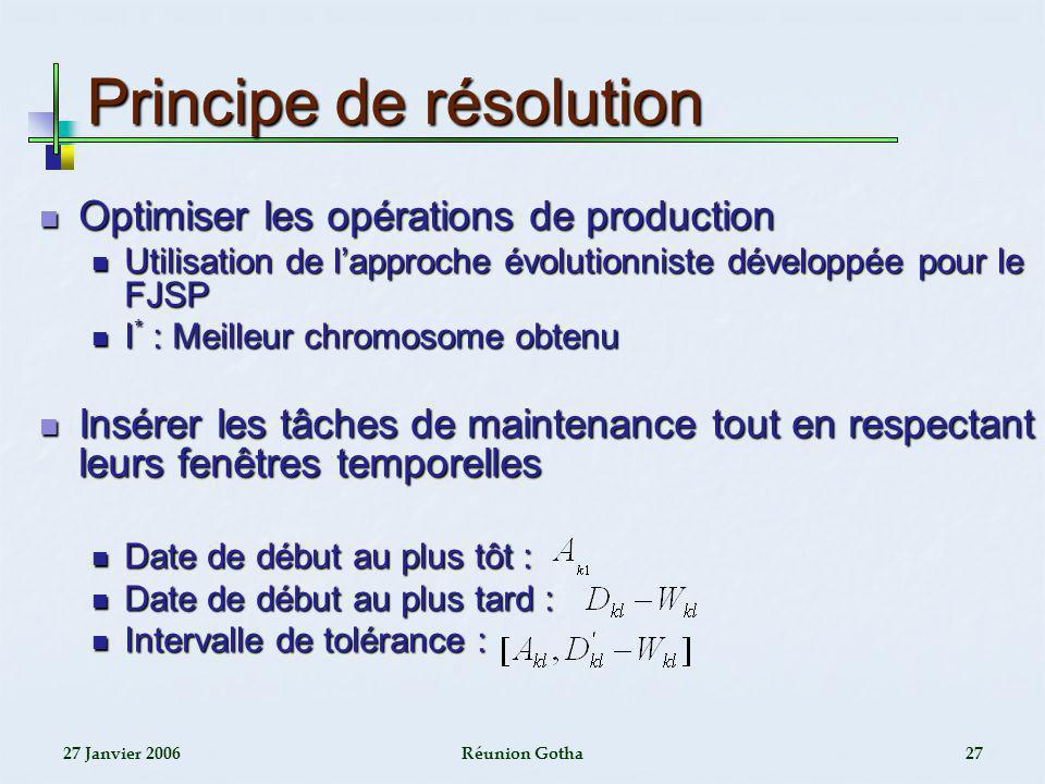 Principe de résolution
