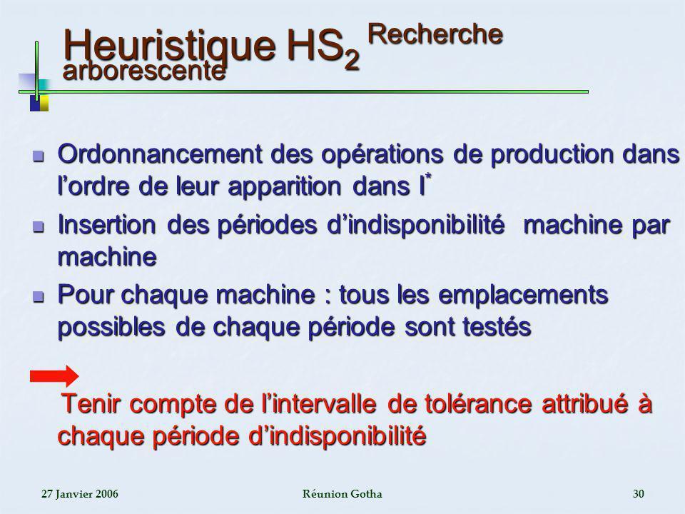 Heuristique HS2 Recherche arborescente