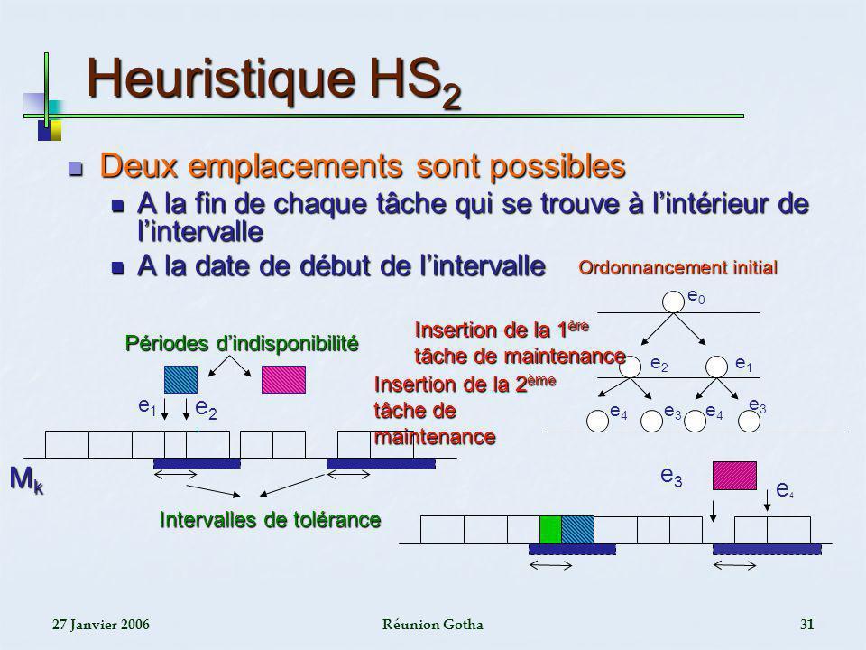 Heuristique HS2 Deux emplacements sont possibles