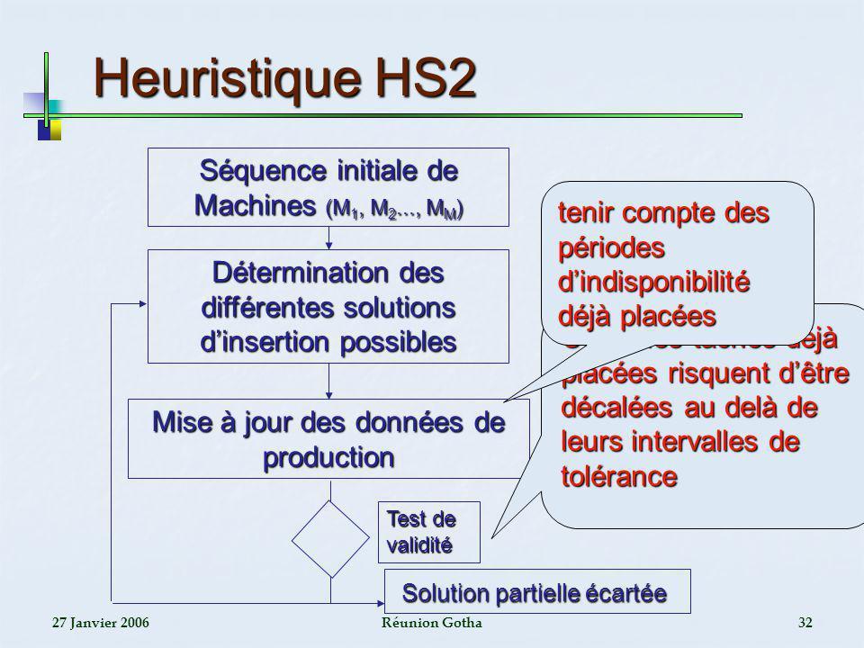 Heuristique HS2 Séquence initiale de Machines (M1, M2..., MM)