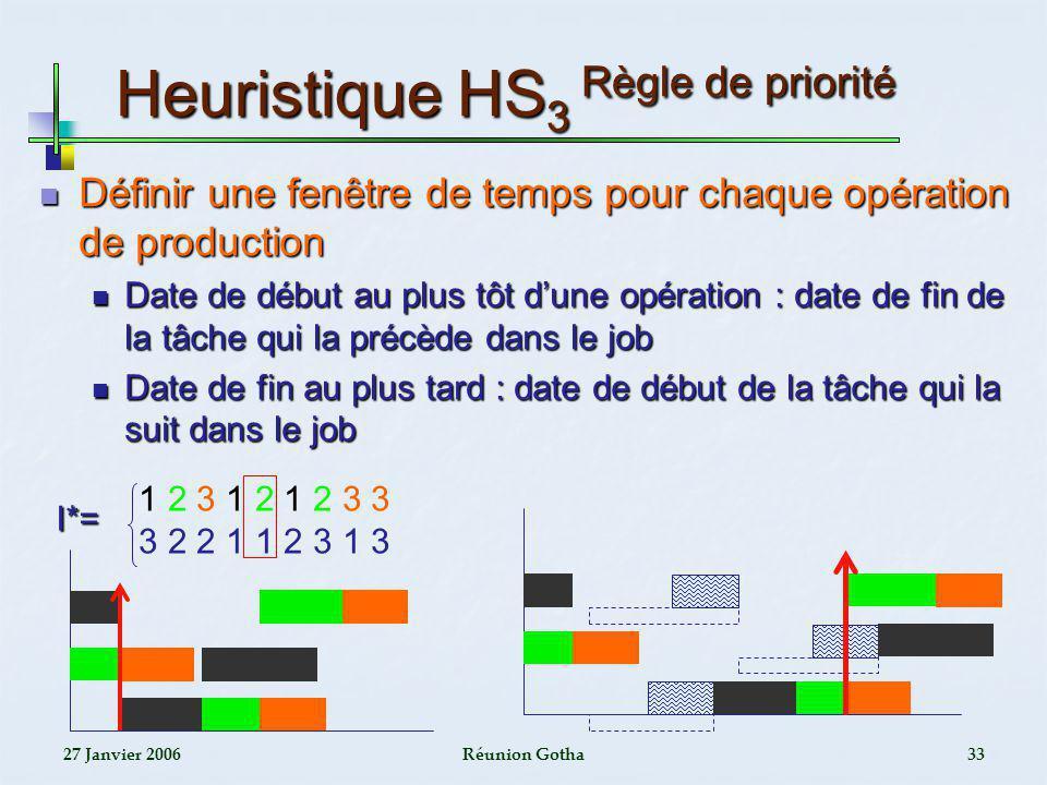 Heuristique HS3 Règle de priorité