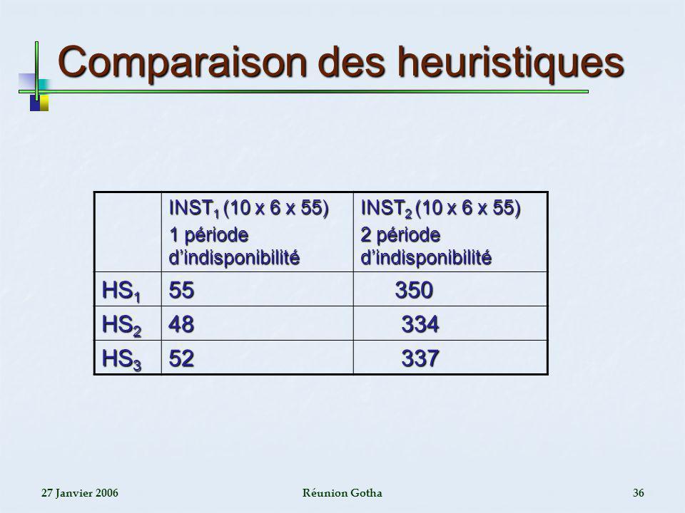 Comparaison des heuristiques