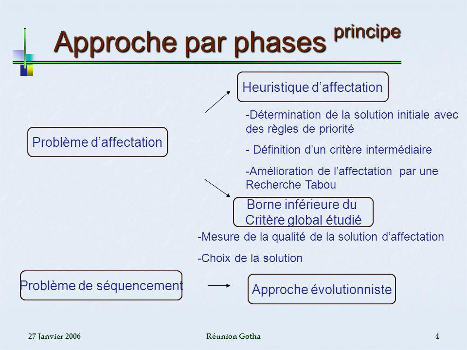 Approche par phases principe