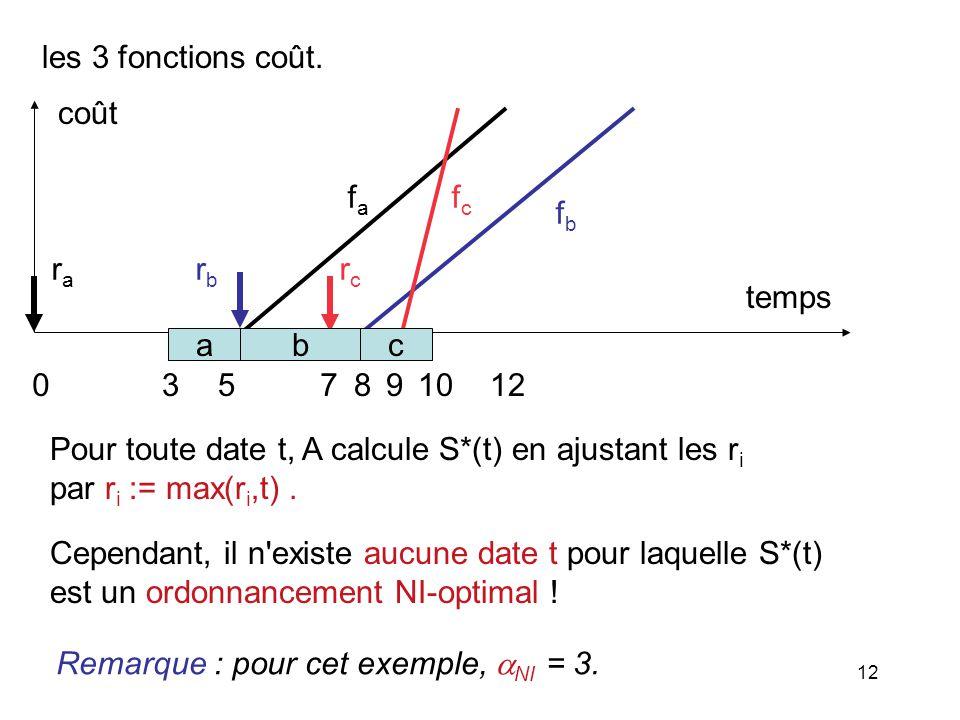 les 3 fonctions coût. fa. rc. fc. 5. 8. 9. 7. 10. 12. ra. rb. temps. coût. 3. fb. a.