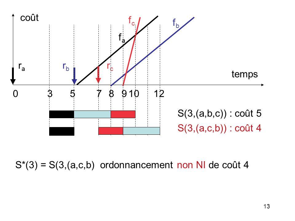 fa rc. fc. 5. 8. 9. 7. 10. 12. ra. rb. temps. coût. 3. fb. S(3,(a,b,c)) : coût 5. S(3,(a,c,b)) : coût 4.