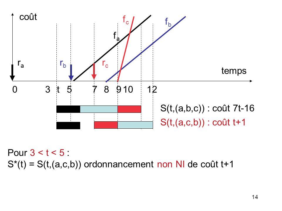 fa rc. fc. 5. 8. 9. 7. 10. 12. ra. rb. temps. coût. 3. fb. S(t,(a,b,c)) : coût 7t-16.