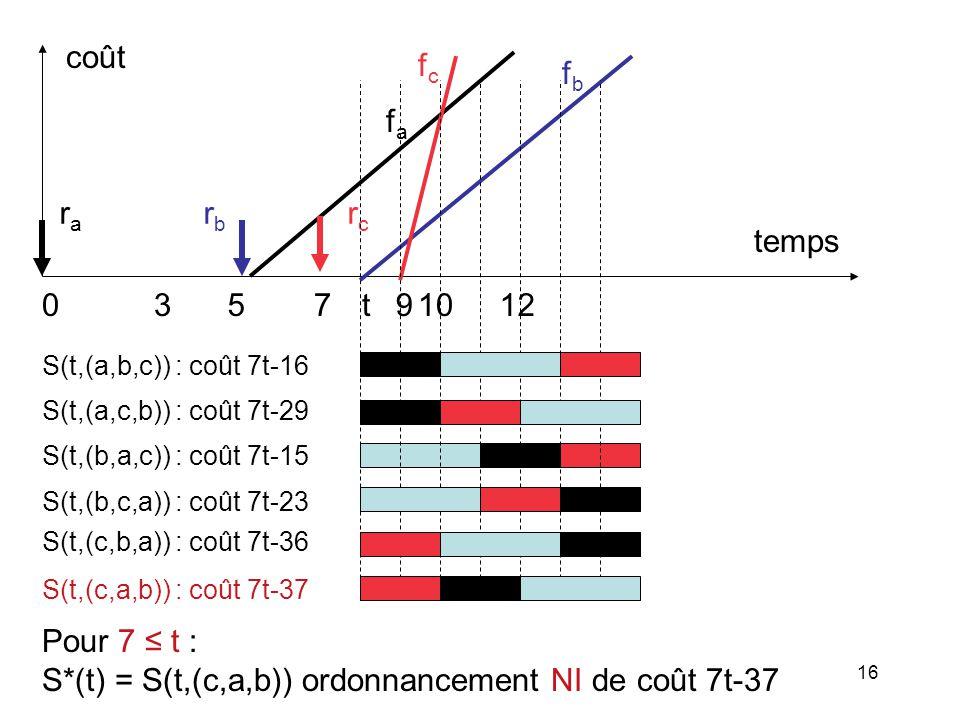 S*(t) = S(t,(c,a,b)) ordonnancement NI de coût 7t-37