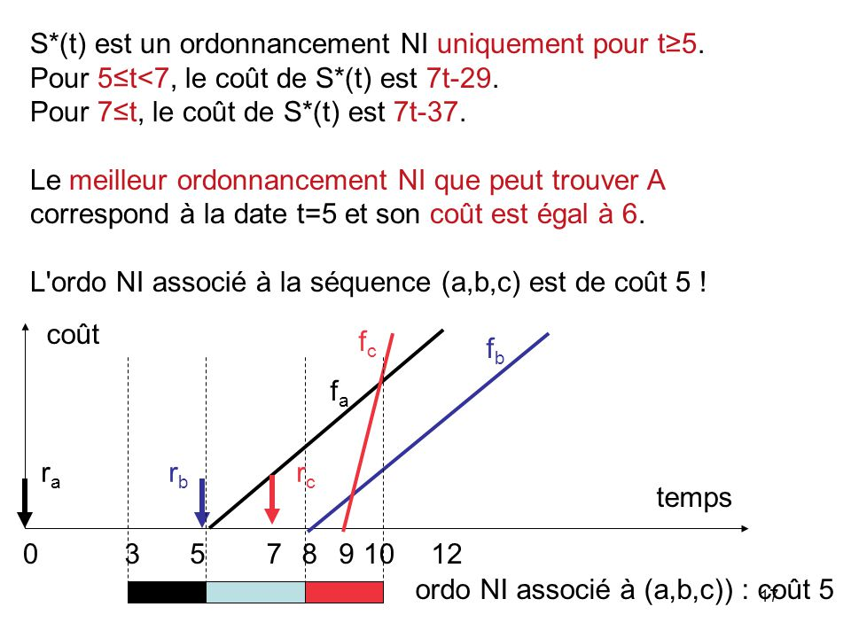 S*(t) est un ordonnancement NI uniquement pour t≥5.