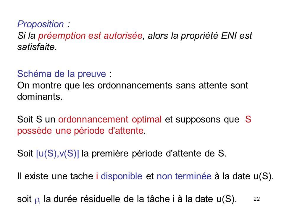 Proposition : Si la préemption est autorisée, alors la propriété ENI est. satisfaite. Schéma de la preuve :