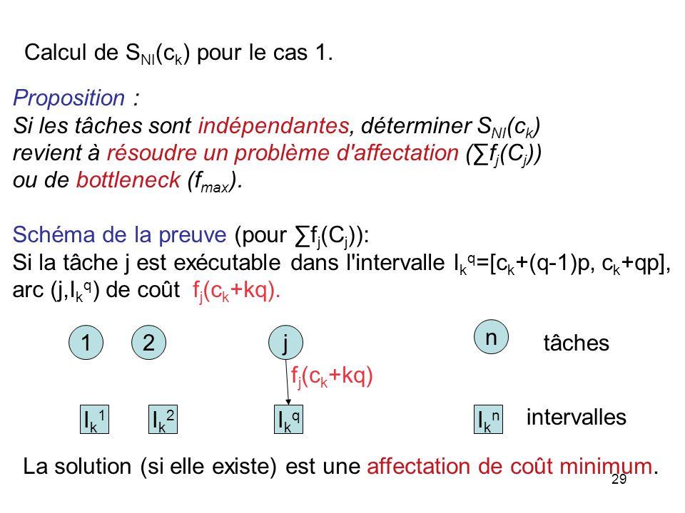 Calcul de SNI(ck) pour le cas 1.