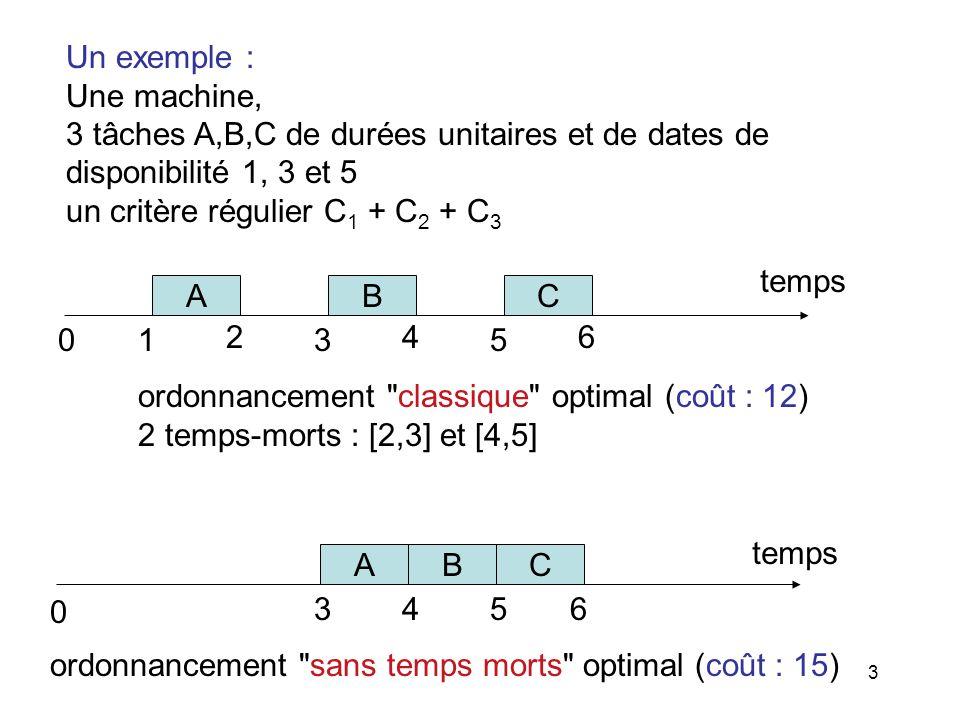 Un exemple : Une machine, 3 tâches A,B,C de durées unitaires et de dates de. disponibilité 1, 3 et 5.
