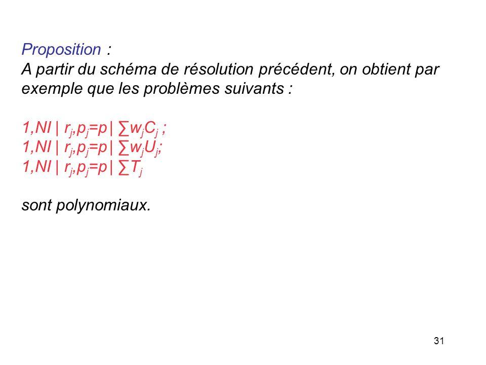Proposition : A partir du schéma de résolution précédent, on obtient par. exemple que les problèmes suivants :