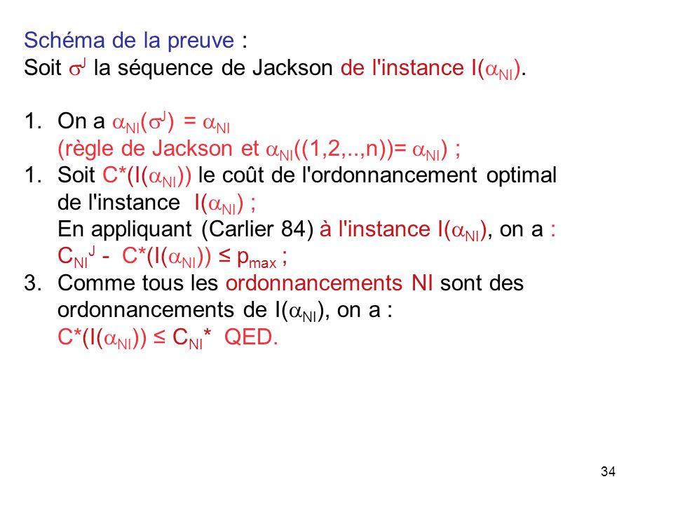 Schéma de la preuve : Soit J la séquence de Jackson de l instance I(NI). On a NI(J) = NI. (règle de Jackson et NI((1,2,..,n))= NI) ;