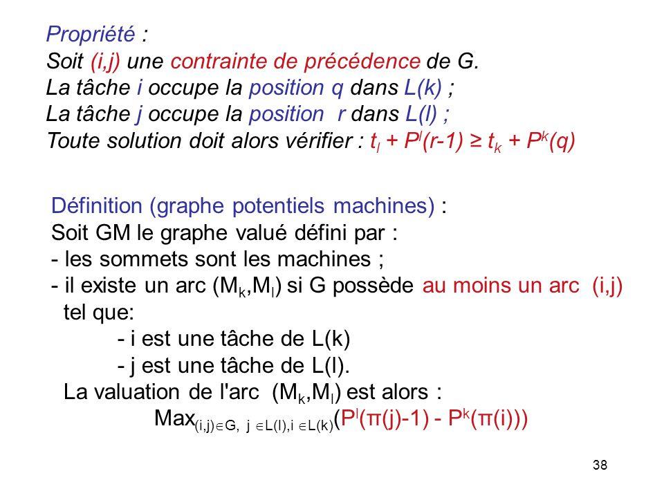 Propriété : Soit (i,j) une contrainte de précédence de G. La tâche i occupe la position q dans L(k) ;