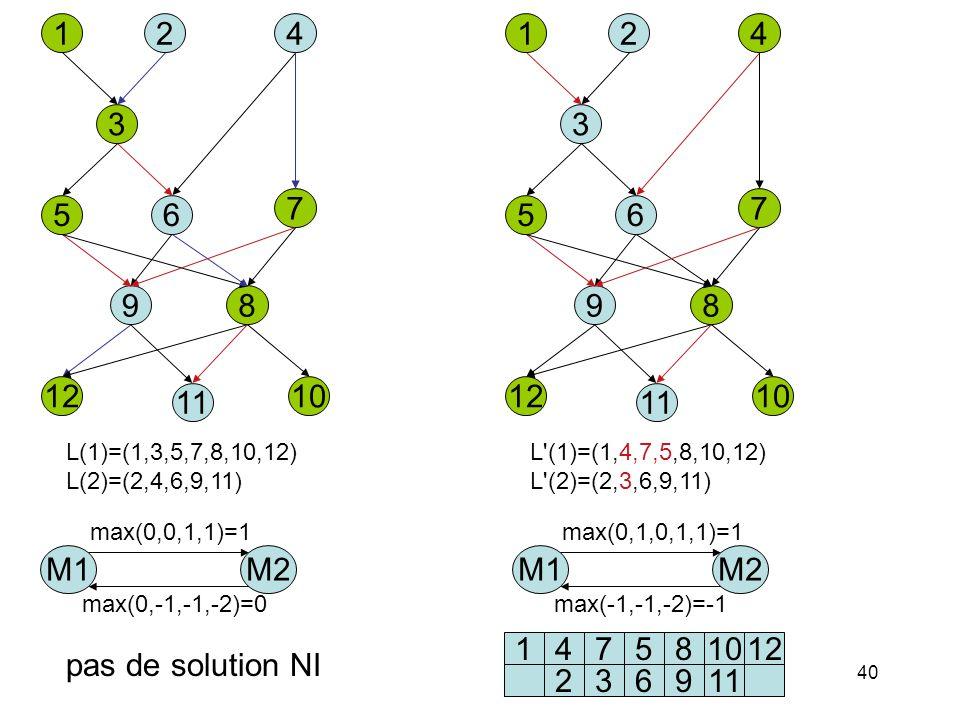 1 4. 2. 3. 6. 5. 7. 9. 8. 12. 11. 10. L(1)=(1,3,5,7,8,10,12) L(2)=(2,4,6,9,11) 1. 2. 4.