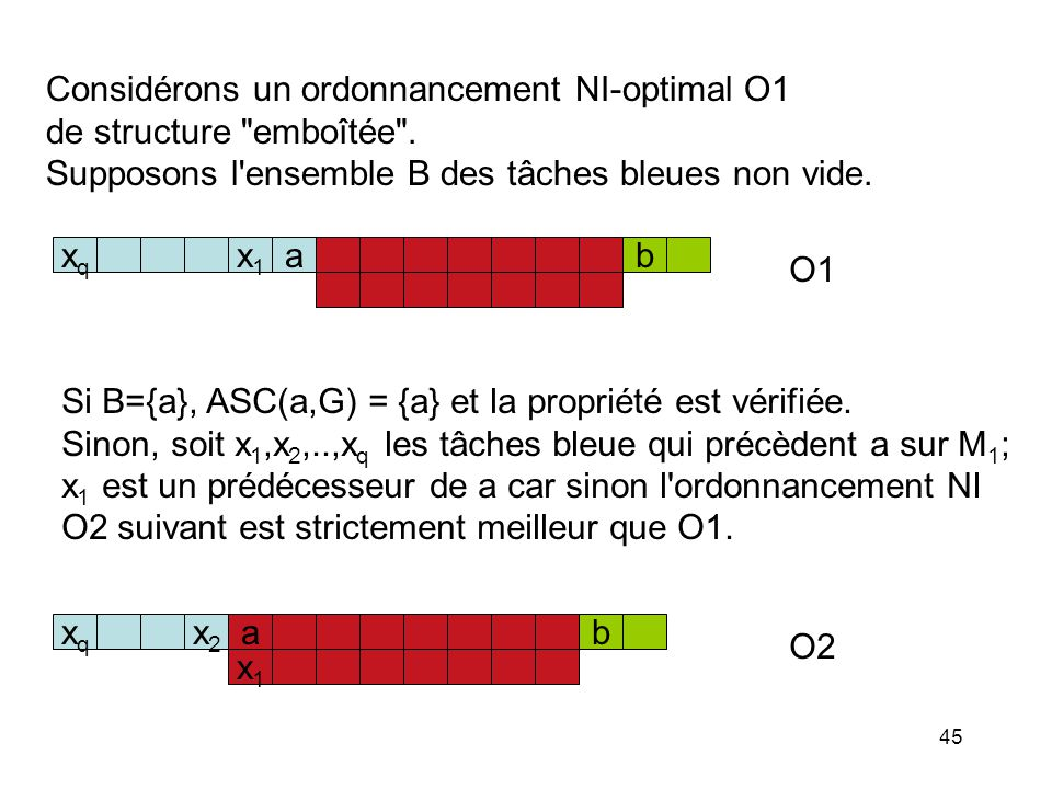 Considérons un ordonnancement NI-optimal O1