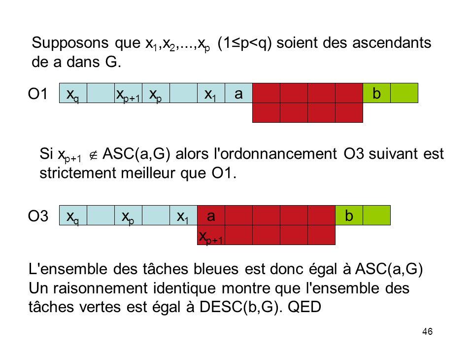 Supposons que x1,x2,...,xp (1≤p<q) soient des ascendants