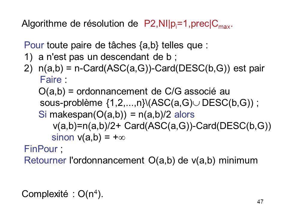 Algorithme de résolution de P2,NI|pi=1,prec|Cmax.