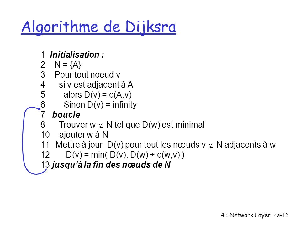 Algorithme de Dijksra 1 Initialisation : 2 N = {A} 3 Pour tout noeud v