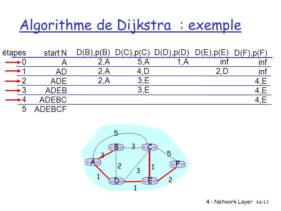 Algorithme de Dijkstra : exemple