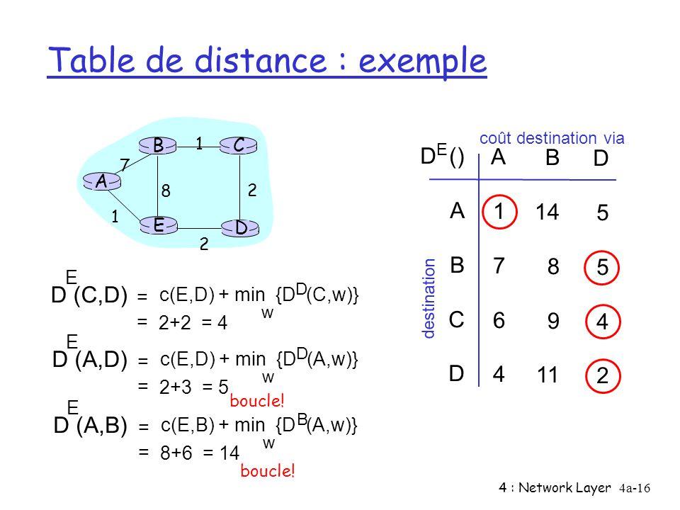 Table de distance : exemple