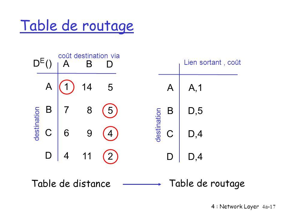 Table de routage D () A B C D 1 7 6 4 14 8 9 11 5 2 A B C D A,1 D,5