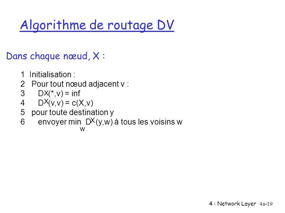 Algorithme de routage DV