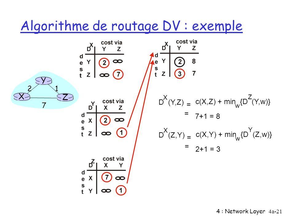 Algorithme de routage DV : exemple