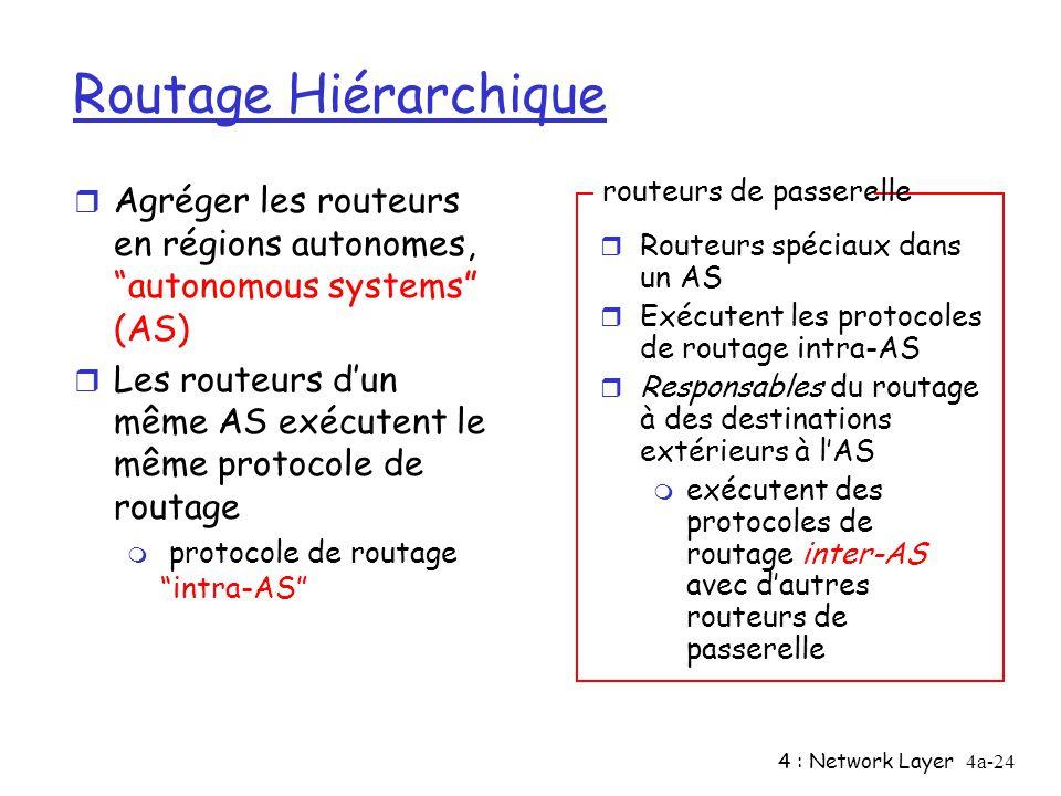 Routage Hiérarchique Agréger les routeurs en régions autonomes, autonomous systems (AS)