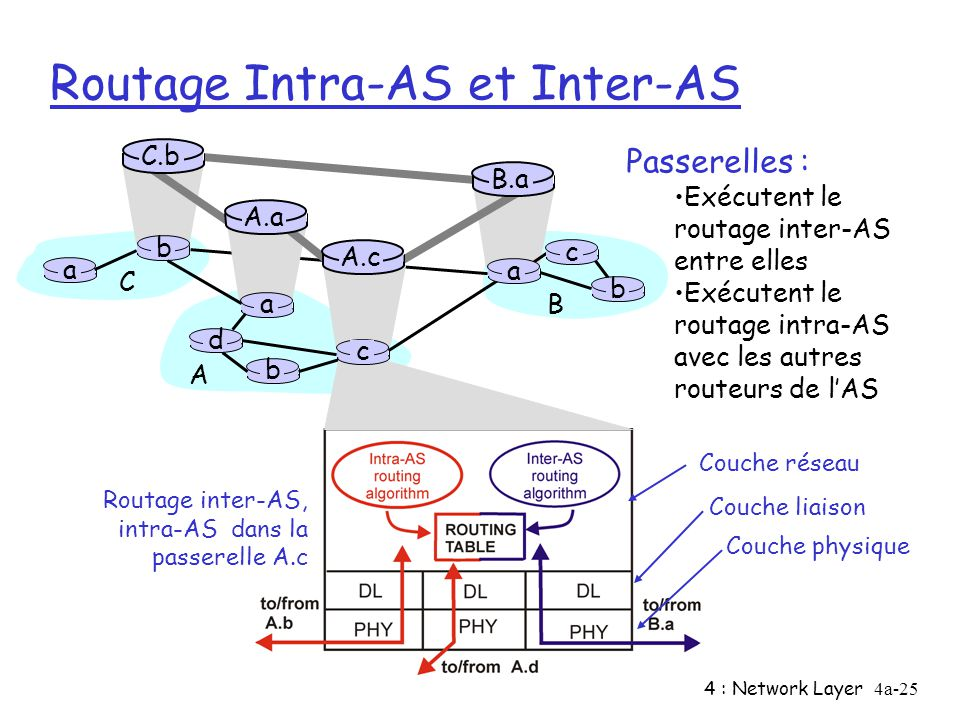 Routage Intra-AS et Inter-AS