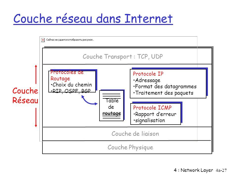 Couche réseau dans Internet