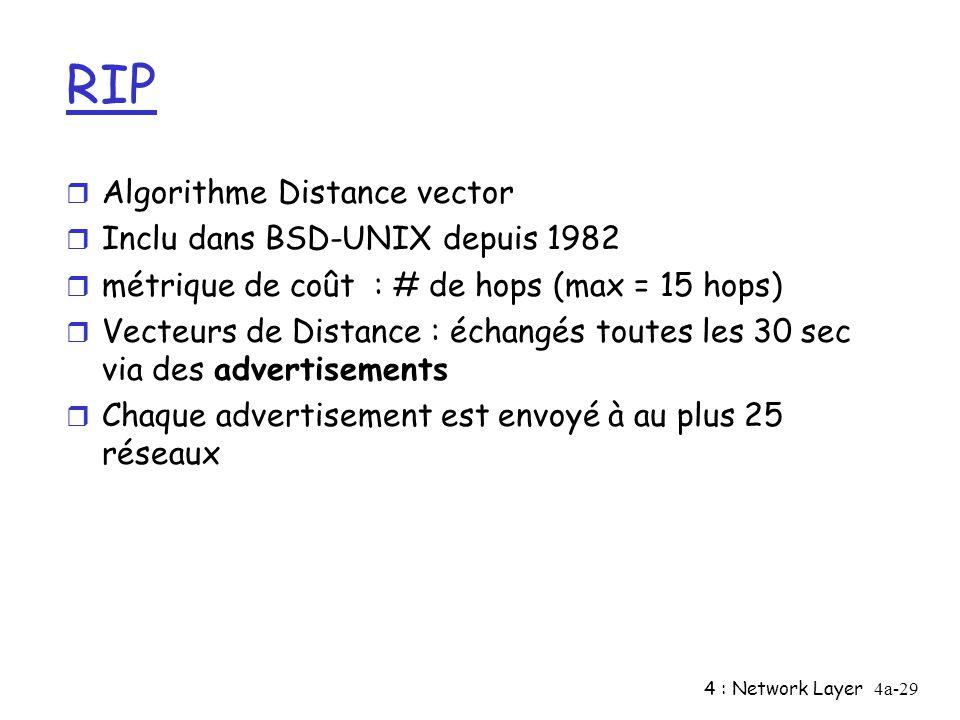 RIP Algorithme Distance vector Inclu dans BSD-UNIX depuis 1982