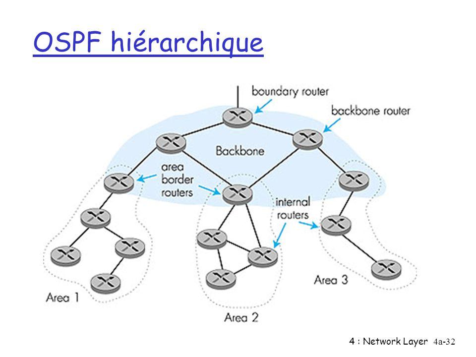 OSPF hiérarchique 4 : Network Layer
