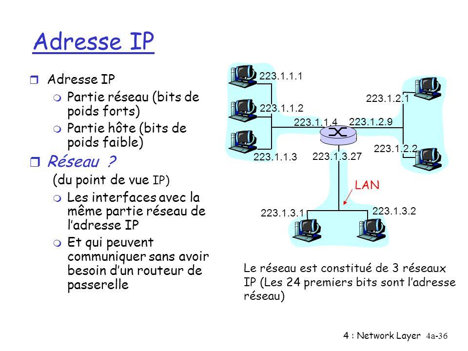 Adresse IP Réseau Adresse IP Partie réseau (bits de poids forts)
