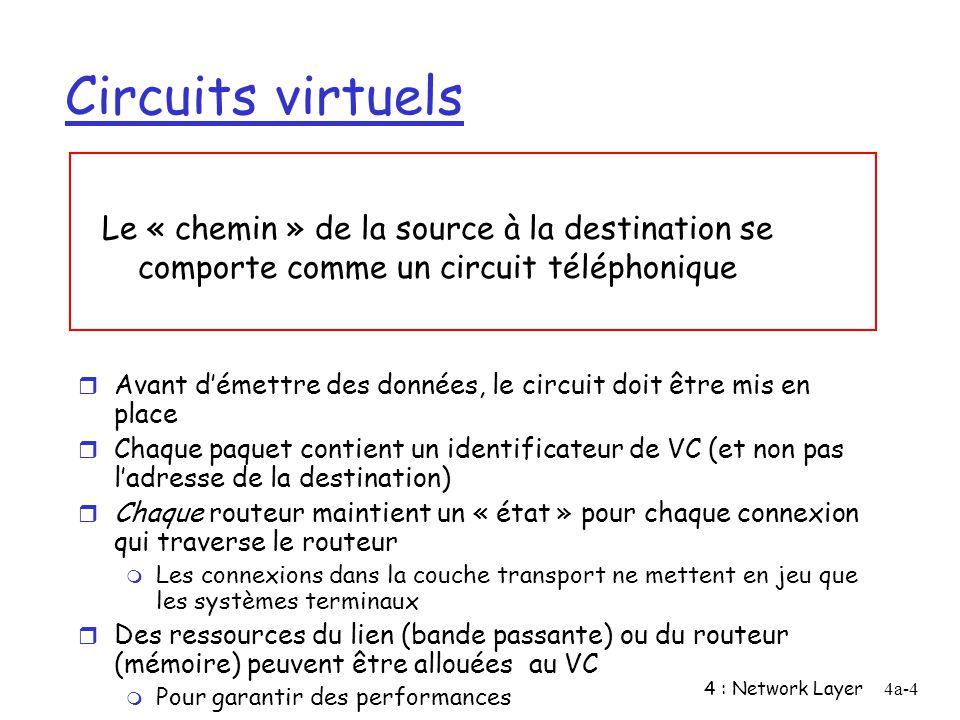Circuits virtuels Le « chemin » de la source à la destination se comporte comme un circuit téléphonique.