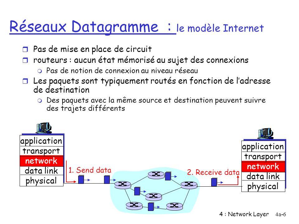 Réseaux Datagramme : le modèle Internet