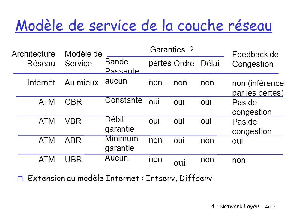 Modèle de service de la couche réseau