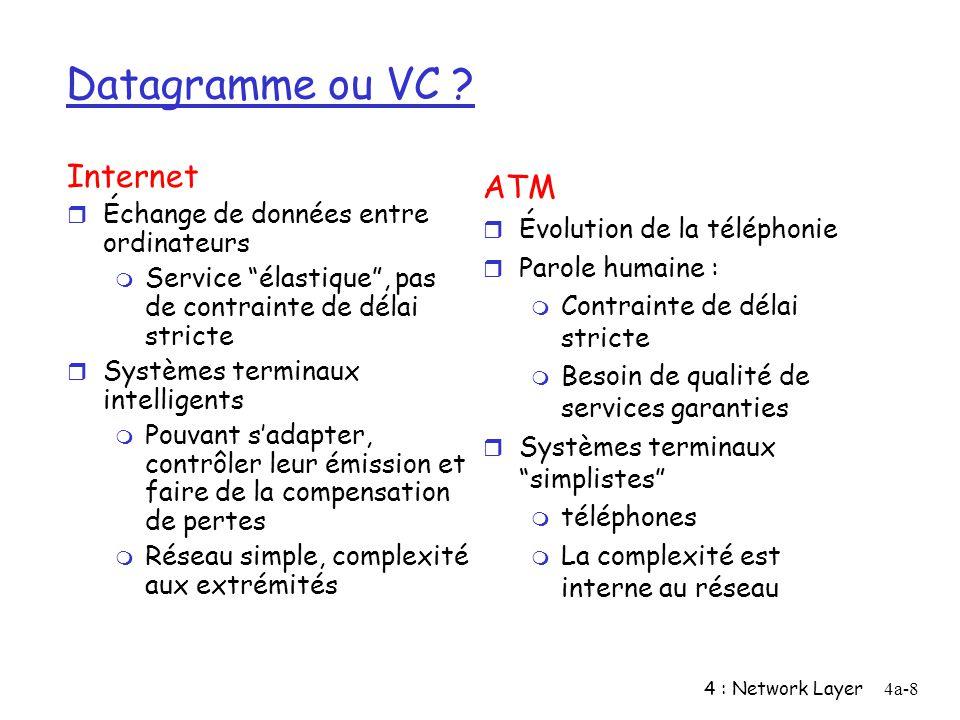 Datagramme ou VC Internet ATM Échange de données entre ordinateurs