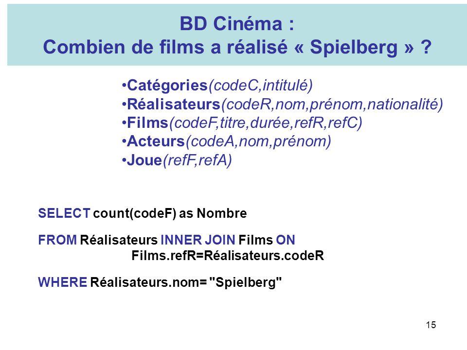 Combien de films a réalisé « Spielberg »
