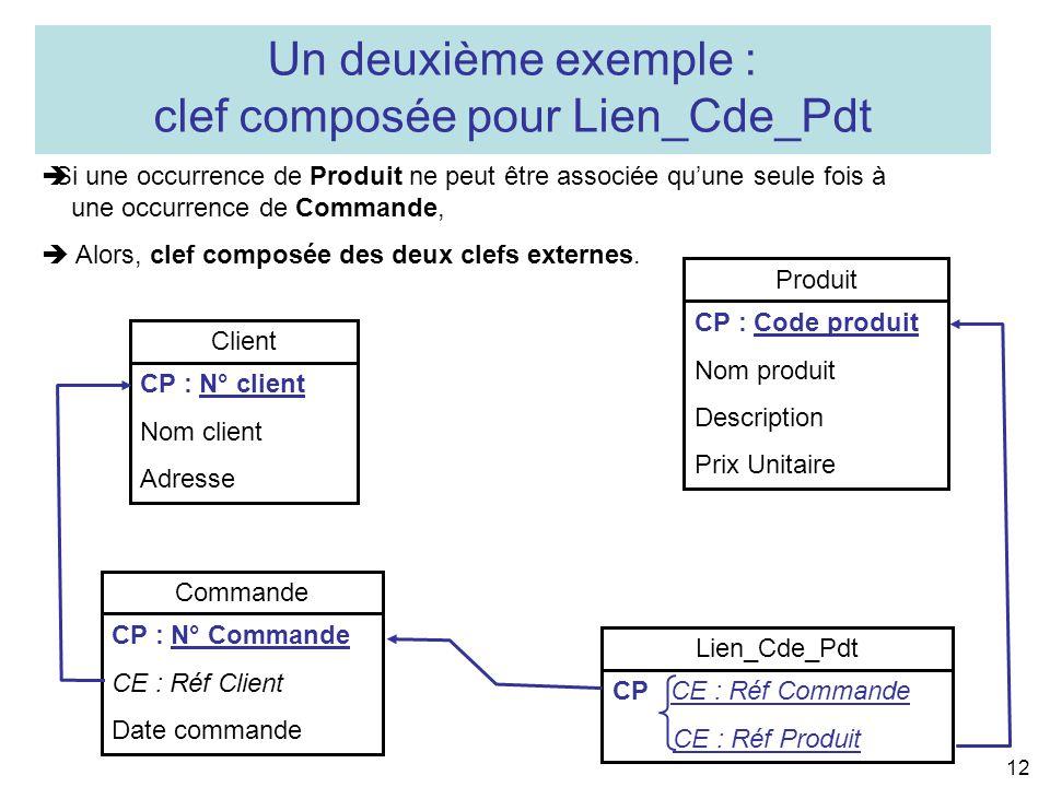 clef composée pour Lien_Cde_Pdt